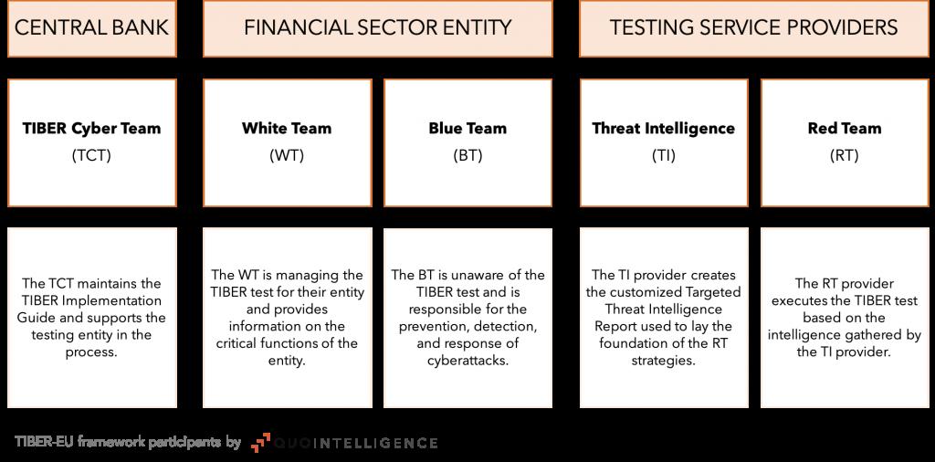 TIBER-EU Framework Participants by QuoIntelligence