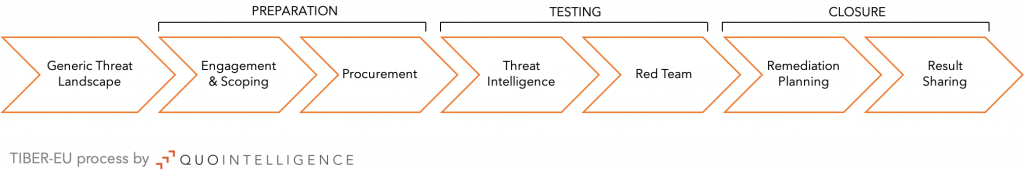 TIBER-EU Process by QuoIntelligence