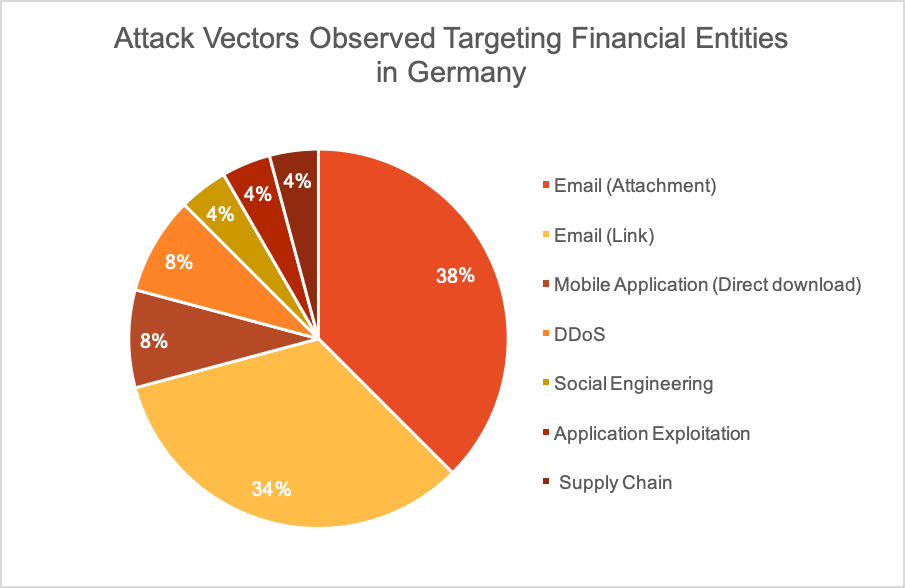Attack Vectors Observed Targeting Financial Entities in Germany QuoIntelligence