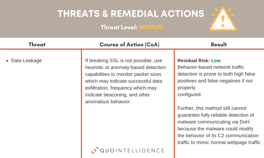 Table of Medium-Threats and Mitigations