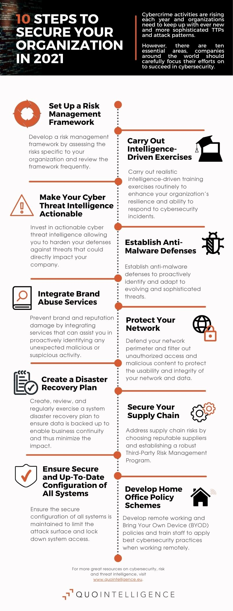 10 steps to take for cybersecurity