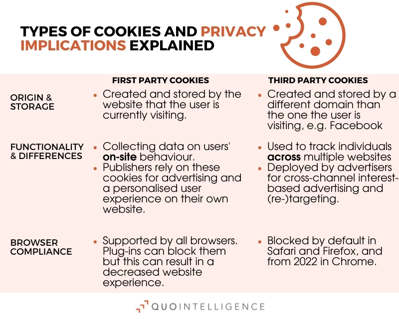 Infographic explaining the difference between first-party and third-party cookies