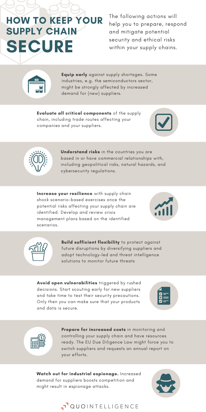 Infographic on how companies can secure their supply chain now