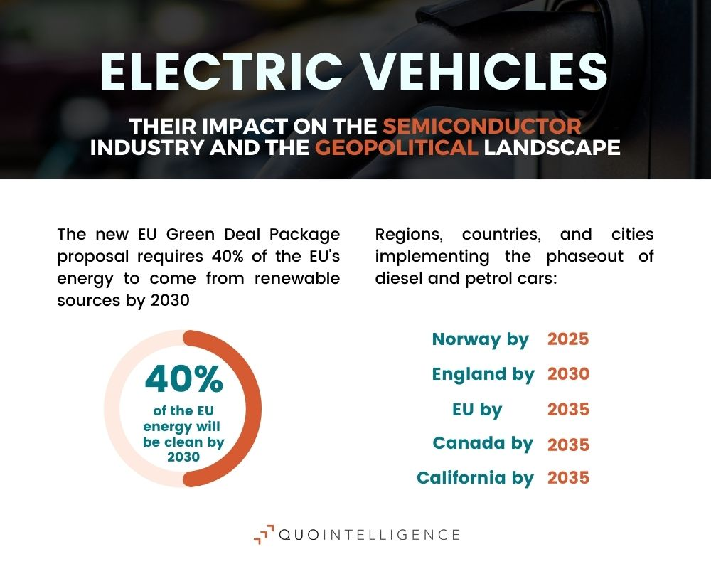 demand for electric vehicles to increase in coming years