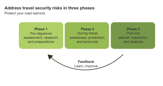 Address travel security risks in three phases: pre-departure, during-travel, post-trip