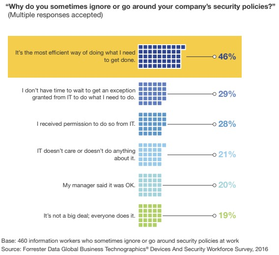 46% of employees state that they sometimes ignore company security policies because it's the most efficient way of getting their work done